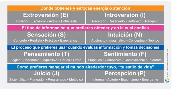 Tabla_Preferencias_MBTI